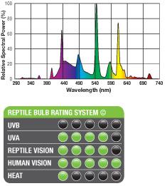 bombilla bajo consumo natural light exoterra 0