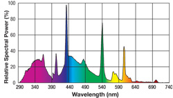 fluorescente uvb100 5 0 exoterra 1