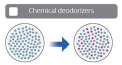 Desodorantes químicos